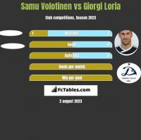Samu Volotinen vs Giorgi Loria h2h player stats