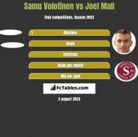 Samu Volotinen vs Joel Mall h2h player stats