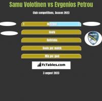 Samu Volotinen vs Evgenios Petrou h2h player stats