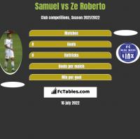 Samuel vs Ze Roberto h2h player stats