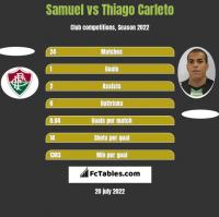 Samuel vs Thiago Carleto h2h player stats