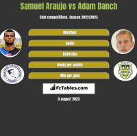 Samuel Araujo vs Adam Danch h2h player stats
