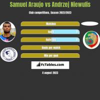 Samuel Araujo vs Andrzej Niewulis h2h player stats