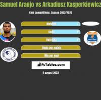 Samuel Araujo vs Arkadiusz Kasperkiewicz h2h player stats