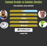 Samuel Araujo vs Damian Zbozień h2h player stats