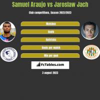 Samuel Araujo vs Jarosław Jach h2h player stats