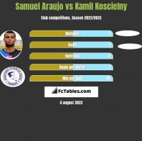 Samuel Araujo vs Kamil Koscielny h2h player stats