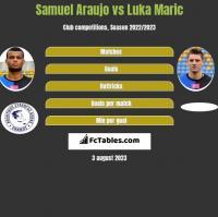 Samuel Araujo vs Luka Marić h2h player stats
