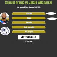 Samuel Araujo vs Jakub Wilczynski h2h player stats