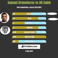 Samuel Armenteros vs Ali Saleh h2h player stats