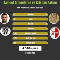 Samuel Armenteros vs Cristian Galano h2h player stats