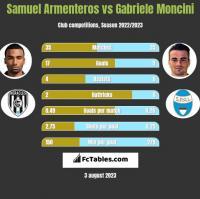 Samuel Armenteros vs Gabriele Moncini h2h player stats