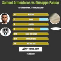 Samuel Armenteros vs Giuseppe Panico h2h player stats