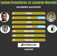 Samuel Armenteros vs Leonardo Morosini h2h player stats