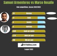 Samuel Armenteros vs Marco Rosafio h2h player stats