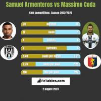 Samuel Armenteros vs Massimo Coda h2h player stats