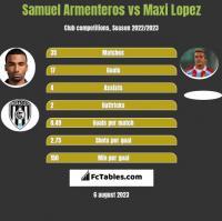 Samuel Armenteros vs Maxi Lopez h2h player stats