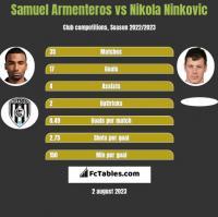 Samuel Armenteros vs Nikola Ninkovic h2h player stats