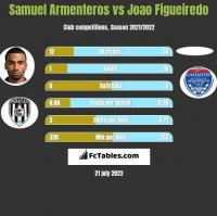 Samuel Armenteros vs Joao Figueiredo h2h player stats