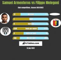 Samuel Armenteros vs Filippo Melegoni h2h player stats