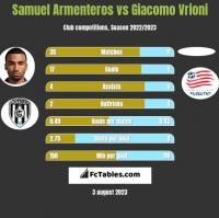 Samuel Armenteros vs Giacomo Vrioni h2h player stats