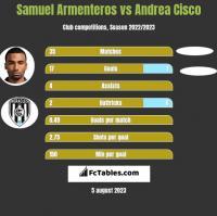 Samuel Armenteros vs Andrea Cisco h2h player stats