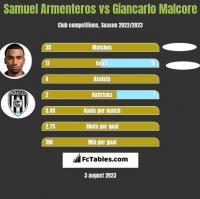 Samuel Armenteros vs Giancarlo Malcore h2h player stats