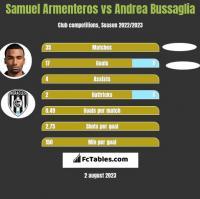 Samuel Armenteros vs Andrea Bussaglia h2h player stats