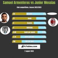 Samuel Armenteros vs Junior Messias h2h player stats
