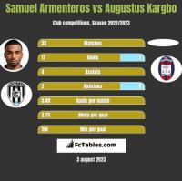Samuel Armenteros vs Augustus Kargbo h2h player stats