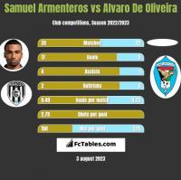 Samuel Armenteros vs Alvaro De Oliveira h2h player stats
