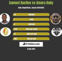 Samuel Bastien vs Amara Baby h2h player stats