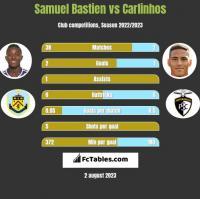 Samuel Bastien vs Carlinhos h2h player stats