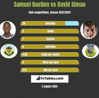 Samuel Bastien vs David Simao h2h player stats