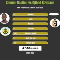 Samuel Bastien vs Djihad Bizimana h2h player stats