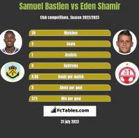 Samuel Bastien vs Eden Shamir h2h player stats