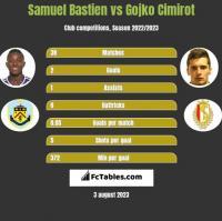 Samuel Bastien vs Gojko Cimirot h2h player stats