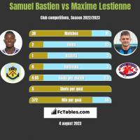 Samuel Bastien vs Maxime Lestienne h2h player stats
