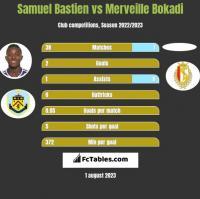 Samuel Bastien vs Merveille Bokadi h2h player stats
