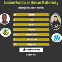 Samuel Bastien vs Ruslan Malinovsky h2h player stats