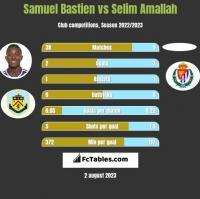 Samuel Bastien vs Selim Amallah h2h player stats