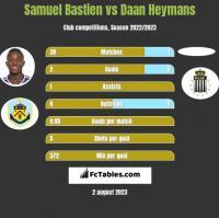 Samuel Bastien vs Daan Heymans h2h player stats