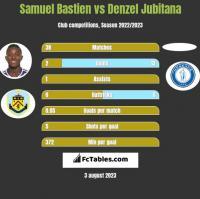 Samuel Bastien vs Denzel Jubitana h2h player stats