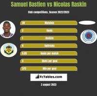 Samuel Bastien vs Nicolas Raskin h2h player stats