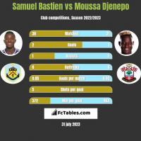 Samuel Bastien vs Moussa Djenepo h2h player stats