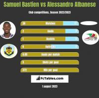 Samuel Bastien vs Alessandro Albanese h2h player stats