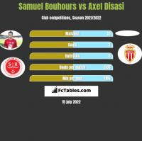 Samuel Bouhours vs Axel Disasi h2h player stats