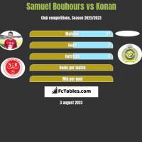 Samuel Bouhours vs Konan h2h player stats
