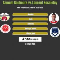 Samuel Bouhours vs Laurent Koscielny h2h player stats