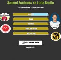 Samuel Bouhours vs Loris Benito h2h player stats